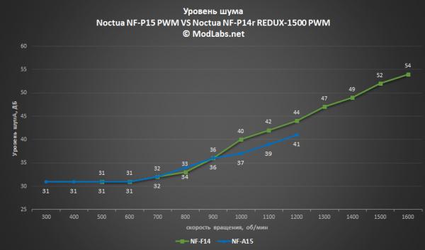 NF-P15 PWM