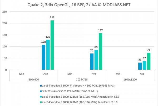Quake 2 Results - zx-c64 Voodoo 5 6000 PCI - 2xAA