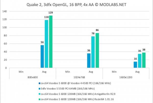 Quake 2 Results - zx-c64 Voodoo 5 6000 PCI - 4xAA