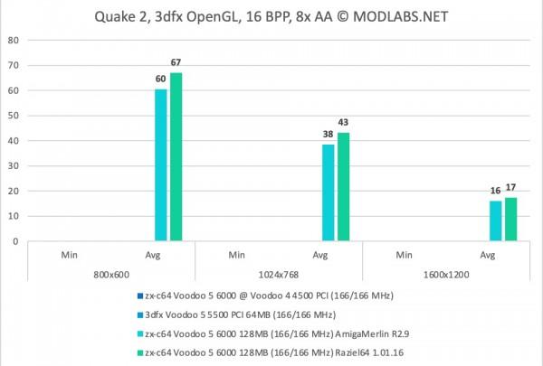 Quake 2 Results - zx-c64 Voodoo 5 6000 PCI - 8xAA