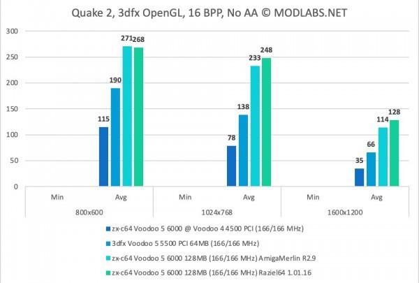 Quake 2 Results - zx-c64 Voodoo 5 6000 PCI - NoAA