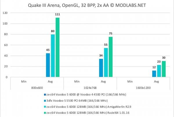 Quake III Arena results - zx-c64 Voodoo 5 6000 PCI, 2xAA