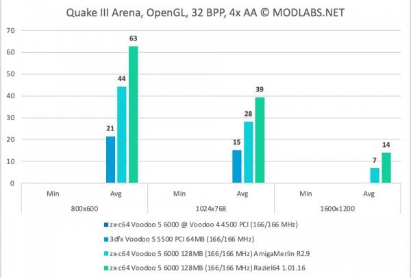 Quake III Arena results - zx-c64 Voodoo 5 6000 PCI, 4xAA