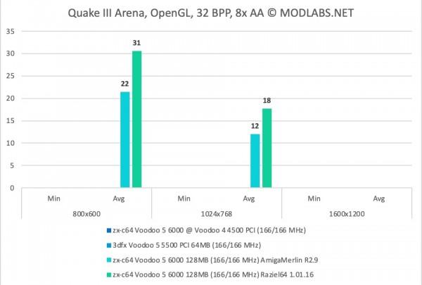 Quake III Arena results - zx-c64 Voodoo 5 6000 PCI, 8xAA