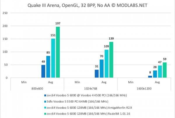 Quake III Arena results - zx-c64 Voodoo 5 6000 PCI, NoAA