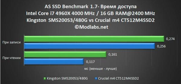SMS200S3480G