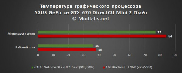 Результаты тестирования ASUS GeForce GTX 670 DirectCU Mini 2 Гбайт