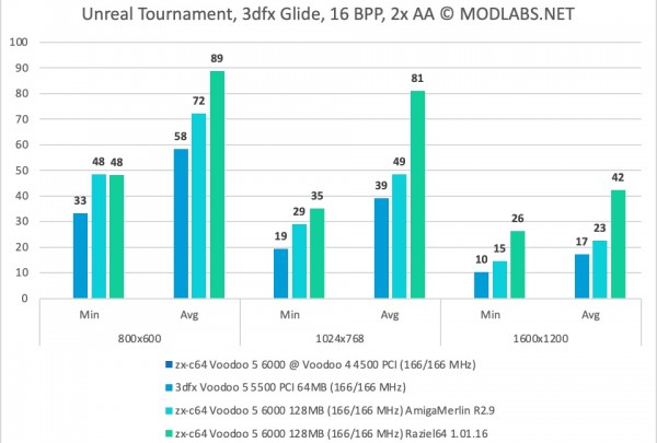 Unreal Tournament results - zx-c64 Voodoo 5 6000 PCI, 2xAA