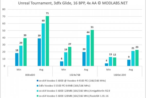 Unreal Tournament results - zx-c64 Voodoo 5 6000 PCI, 4xAA