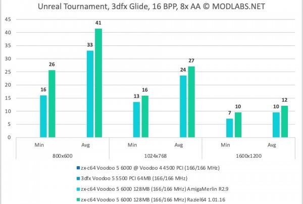 Unreal Tournament results - zx-c64 Voodoo 5 6000 PCI, 8xAA