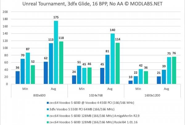 Unreal Tournament results - zx-c64 Voodoo 5 6000 PCI, NoAA
