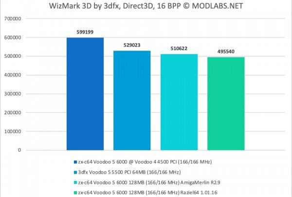 WizMark3D results - zx-c64 Voodoo 5 6000 PCI