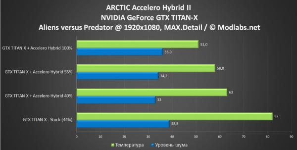 Accelero Hybrid II