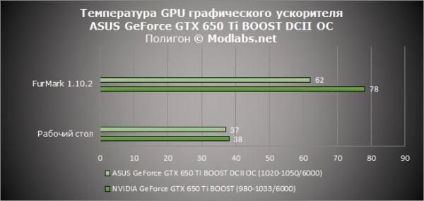 Результаты тестирования ASUS GeForce GTX 650 Ti BOOST DirectCU II OC