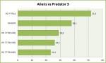 Результаты тестирования Radeon HD 7770