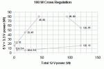 180W cross regulatuon