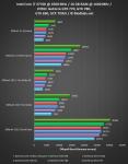 Результаты тестирование GeForce GTX 770, GeForce GTX 780, GeForce GTX TITAN, 2-Way SLI, GeForce GTX 690.