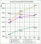 Результаты тестирования модулей памяти Kingmax Hercules DDR-3 2200