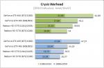 Crysis Warhead AA