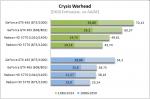Crysis Warhead no AA