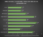 Результаты тестирования KFA2 GeForce GTX 680 LTD OC
