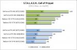 Call of Pripyat noAA