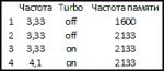 CPU modes