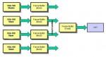 3dfx VSA-100 GPU схема работы