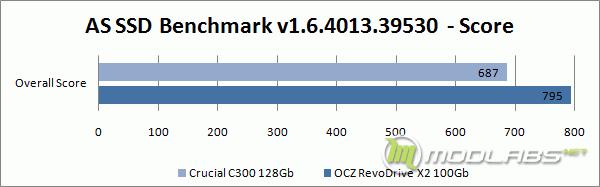 Галерея | AS SSD Benchmark - Score