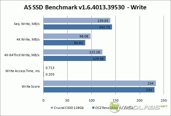 Галерея | AS SSD Benchmark - Write