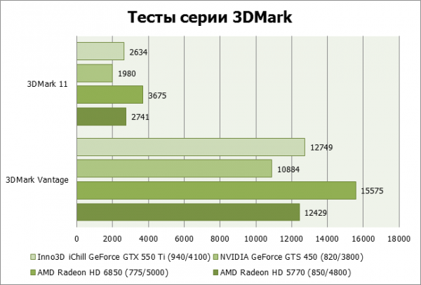 Результаты тестирования Inno3D iChill GTX 550 Ti