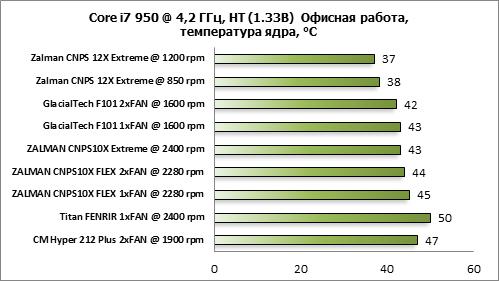 Zalman CNPS12X Extreme