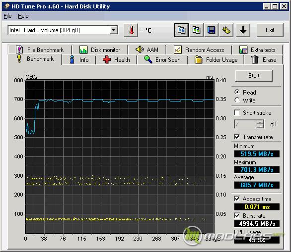 3x Crucial m4 RAID0 - HD Tune - TRIM