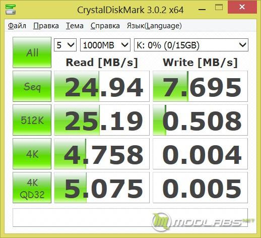 Флешка Kingmax UI-05 16 Гбайт результаты тестов