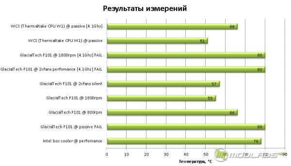 Сводный график температур для различных систем охлаждения