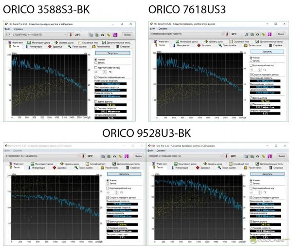 ORICO 9528U3-BK