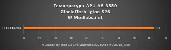 Результаты тестирования кулера GlacialTech S26