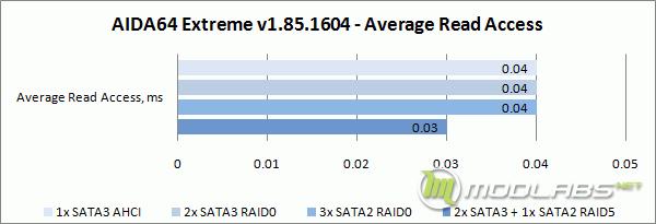 Crucial m4 RAID - AIDA64 - Average Read Access