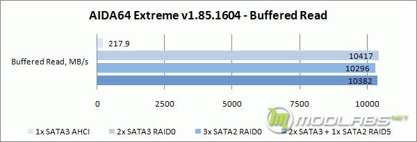 Crucial m4 RAID - AIDA64 - Buffered Read