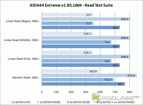 Crucial m4 RAID - AIDA64 - Read Test Suite