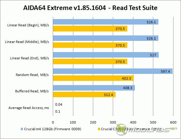 Crucial m4 vs C300 - AIDA64