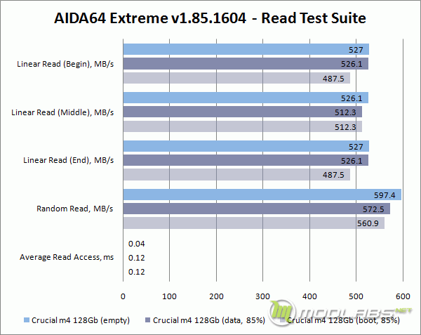 Empty vs Used - Crucial m4 128 Gb - AIDA64