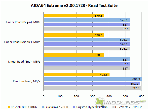 AIDA64 Extreme - Read Test Suite