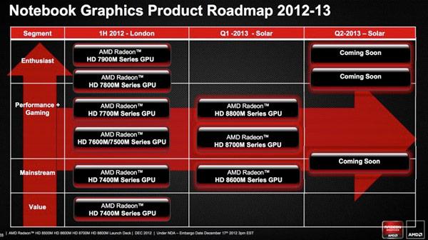 Роадмап по выпуску видеокарт Radeon HD 8000M