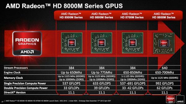 Спецификации видеокарт Radeon HD 8000M