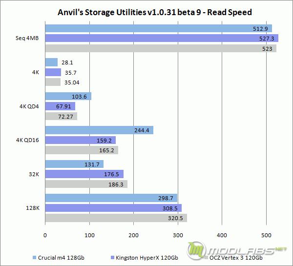 IOMeter - CPU Utilization