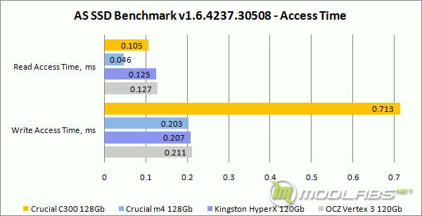 AS SSD Bench - Access Time