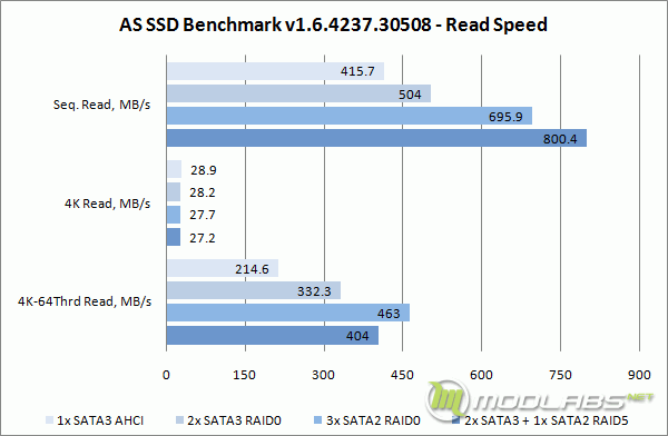 Crucial m4 RAID - AS SSD Bench - Read