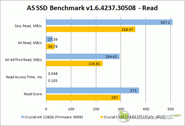 Crucial m4 vs C300 - AS SSD Bench - Read