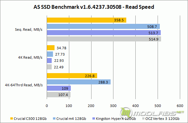 AS SSD Bench - Read Speed
